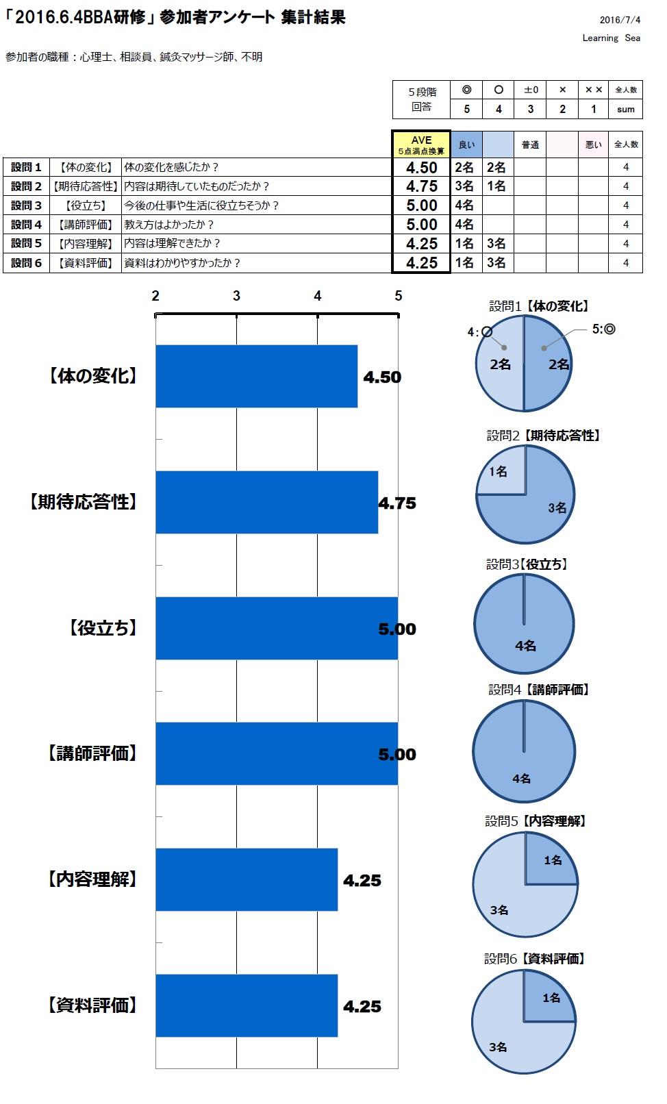 4.1 20160604 BBAアンケート結果数値化まとめ